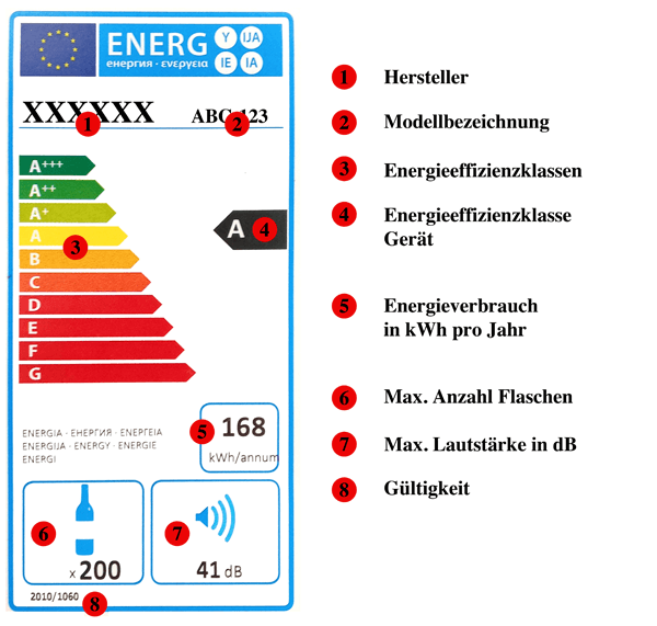 Energielabel Energieeffizienzklasse Weinkühlschrank